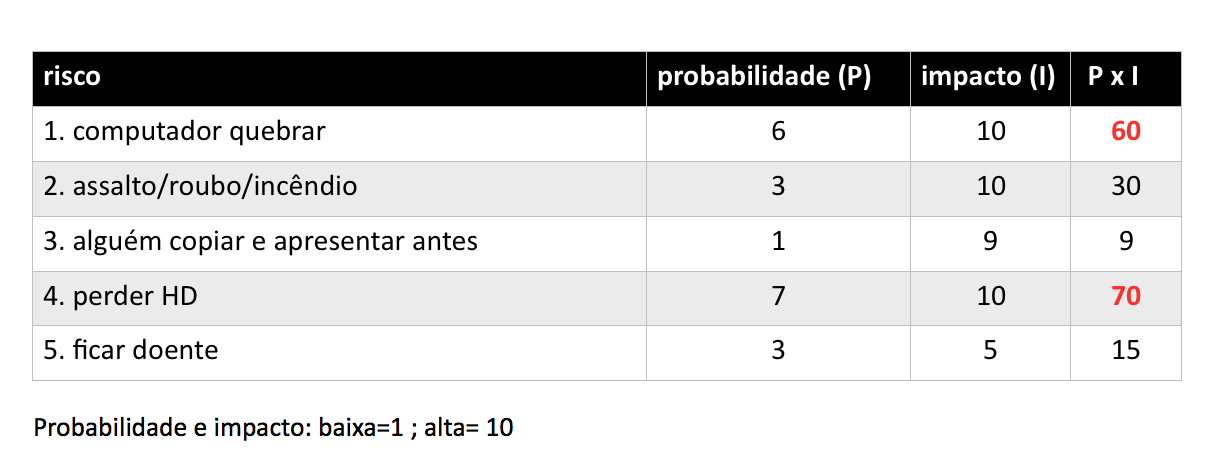 tabela de riscos